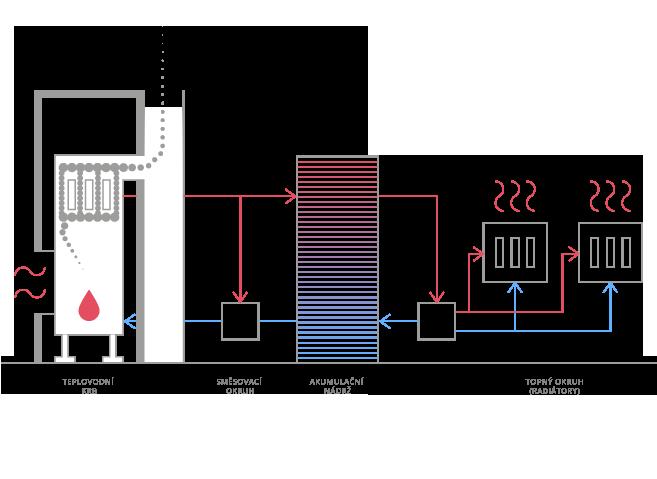 Popis užívání teplovodního krbu