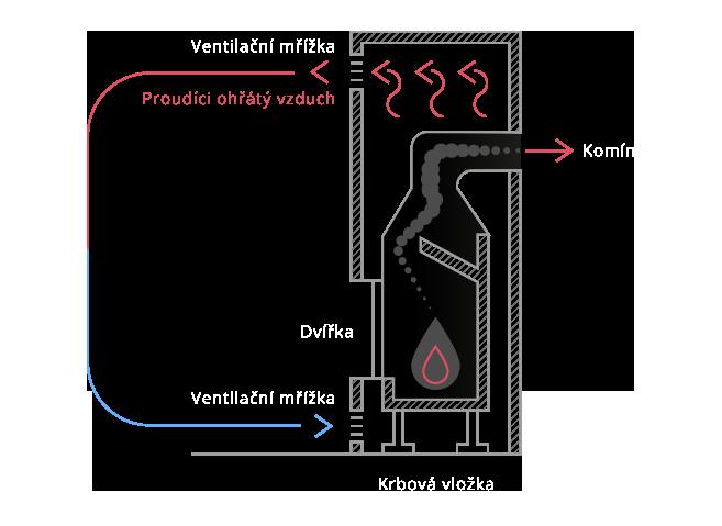Jak fungují teplovzdušné krby