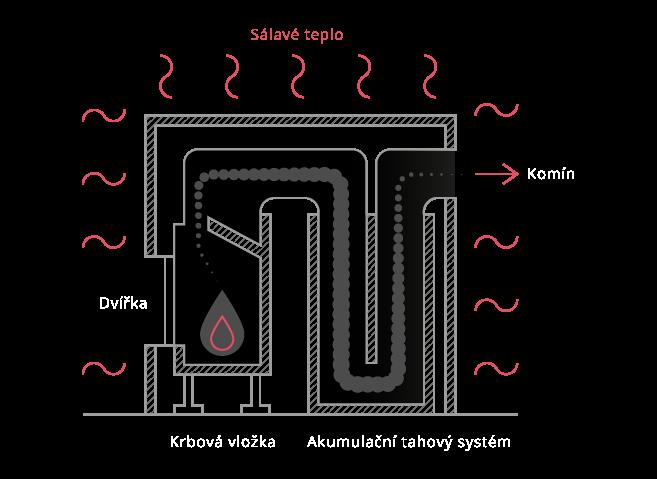 Popis užívání sálavých akumulačních kamen